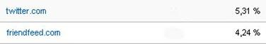 По данным Google Analytics, в течение этих недель Twitter принес моему блогу 5,31% посетителей