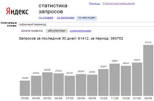 В статистике запросов Яндекса наглядно показан всплеск запросов в феврале 2009 г. по офисному переезду