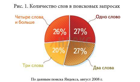 Однословные запросы вводит лишь 27% пользователей