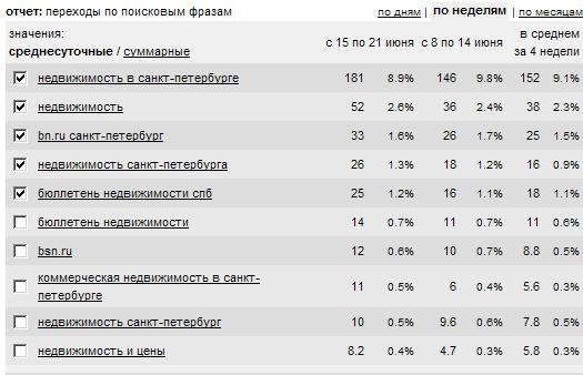 Рассмотрим, для примера, сайт компании BSN.ru