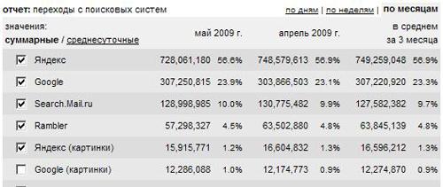 Статистика переходов пользователей по России