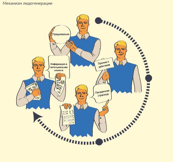 Механизм лидогенерации