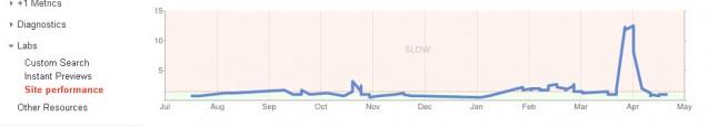 Последние нововведения Google Webmaster Tools