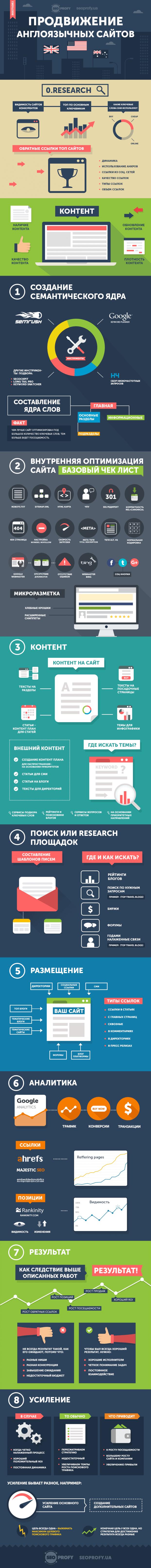 english-seo-seoprofy-infographic-621x645