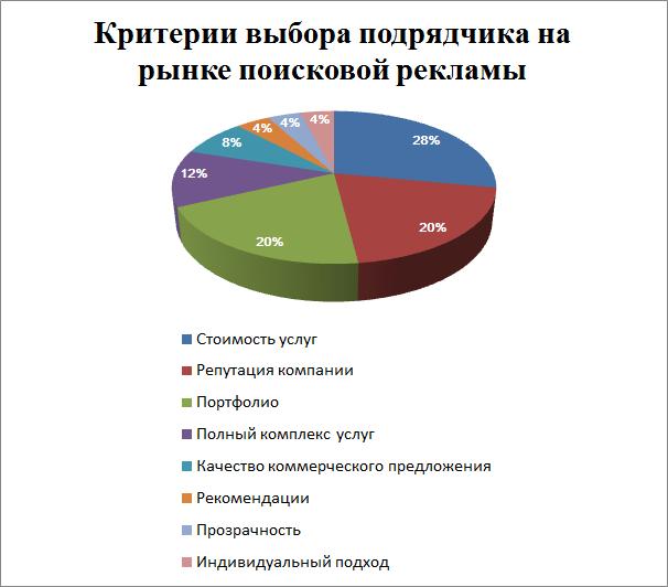 Критерии выбора подрядчика на рынке поисковой рекламы в России