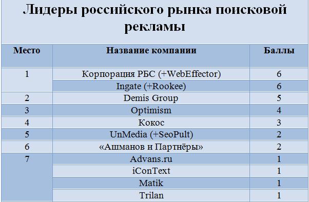Лидеры российского рынка поисковой рекламы