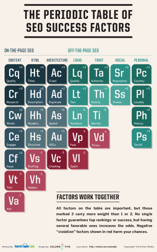 Periodic-Table-of-SEO-Success-600x960.pn
