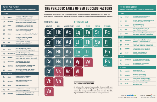 periodic-table-of-seo-success-factors-60