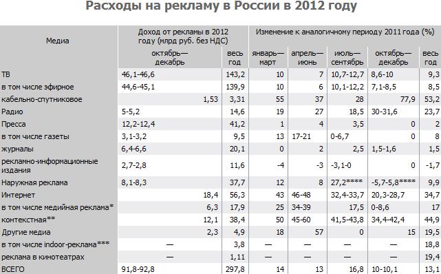 """Расходы на рекламу в России в 2012 г. (АКАР, скриншот с сайта """"Коммерсантъ"""")"""
