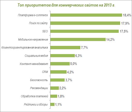 Топ приоритетов коммерческих сайтов на 2013 год