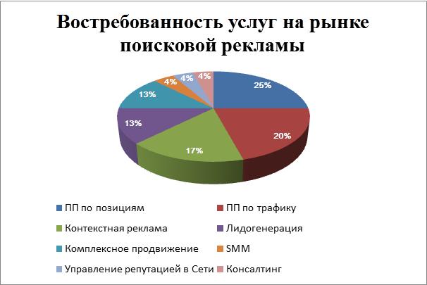 Востребованность услуг на рынке поисковой рекламы Рунета