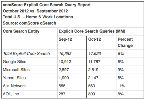 Доли поисковиков в США, сентябрь 2012 г., comScore