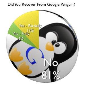 94% запингвиненных сайтов до сих пор не восстановились