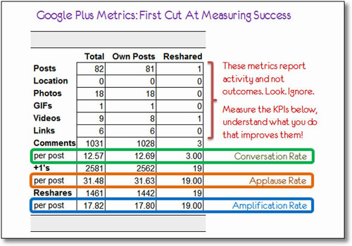 Google+ для оценки эффективности постов
