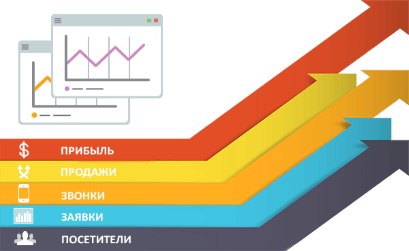 Яндекс.Директ: обзор новинок за первую половину 2017 года