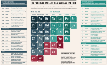 Периодическая таблица SEO-факторов. Версия 2015