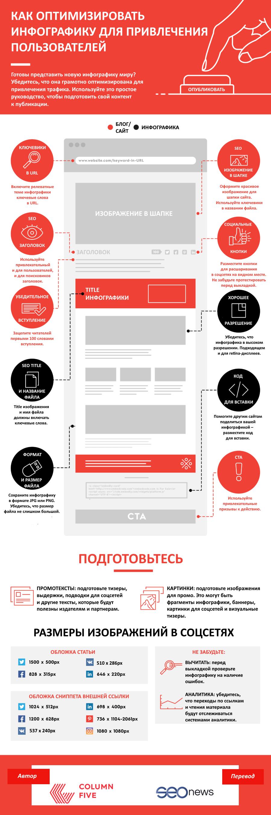 3 простых шага к оптимизации и улучшению ранжирования инфографики