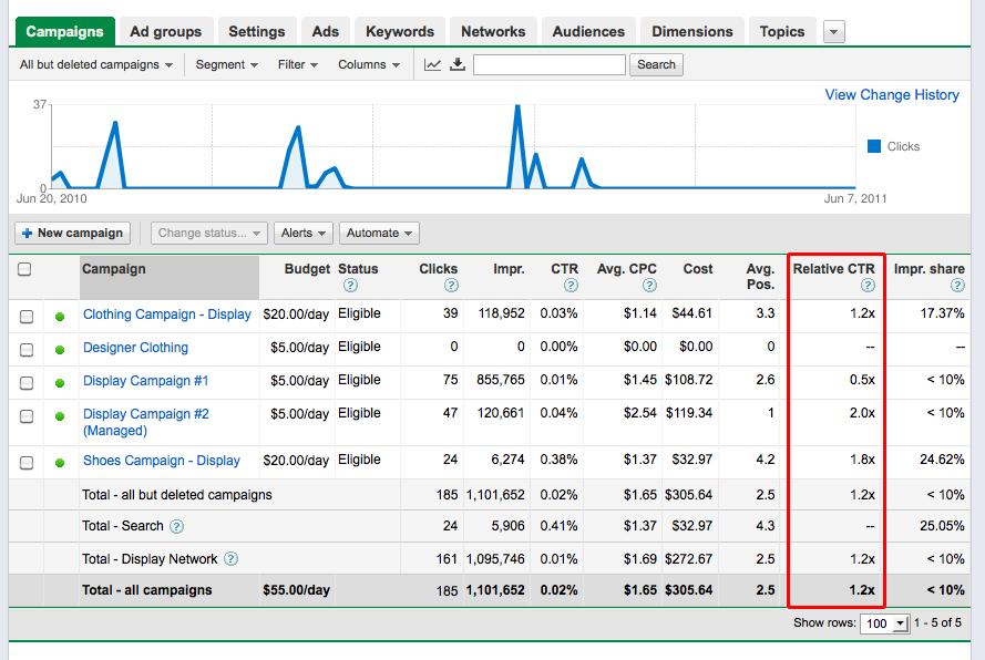 Ctr в google adwords медийная и контекстная реклама отличия