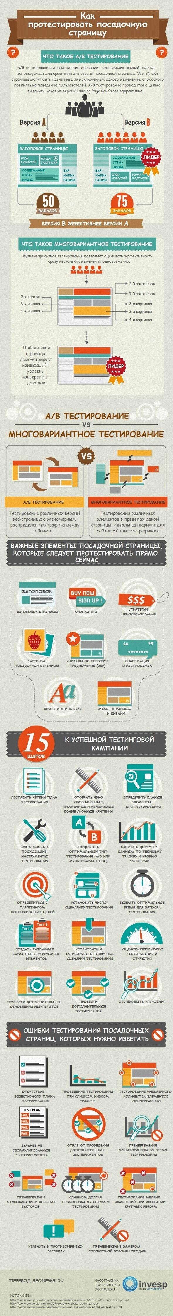 Инфографика: тестирование Landing Pages