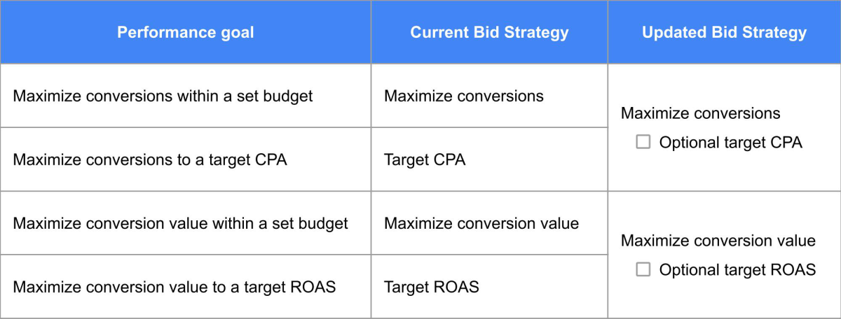 Изменения в умных стратегиях Google Ads