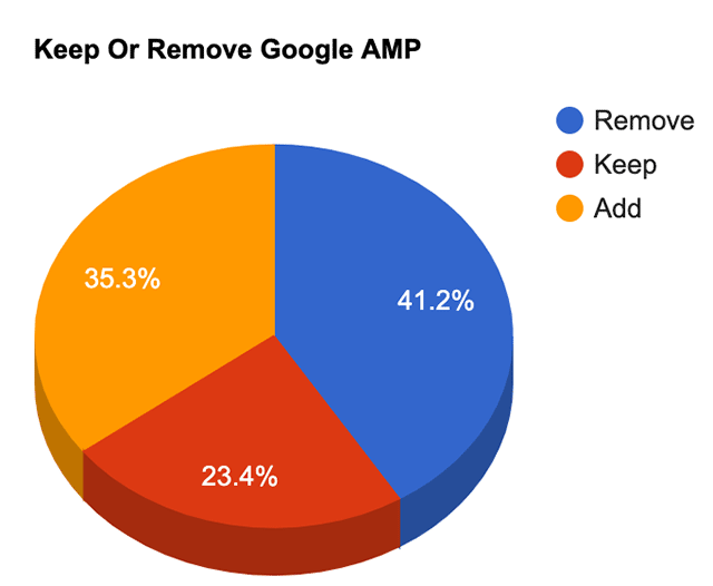 40% SEO-специалистов удалят AMP-версии после запуска Google Page Experience