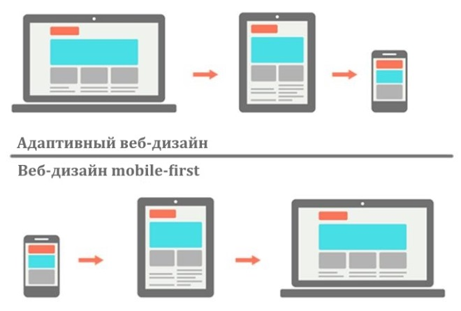responsive-web-design-vs-mobile-first-design.jpg