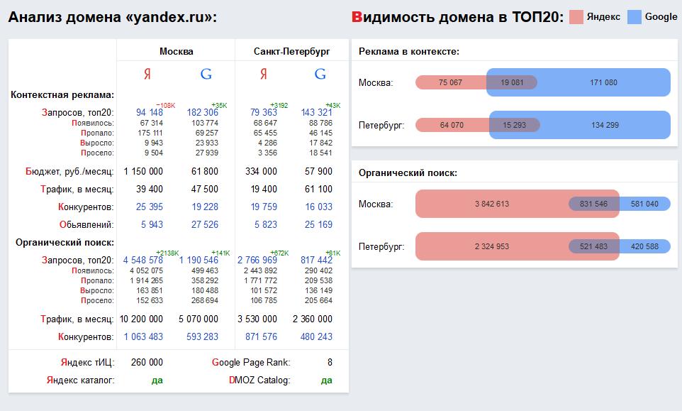 Сравнение сайтов конкурентов