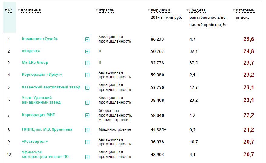 Яндекс занял второе место в рейтинге рейтинга 50 крупнейших технологических компаний России