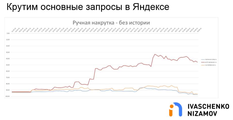 Крутим основные запросы в Яндексе. Ручная накрутка - Без истории.png