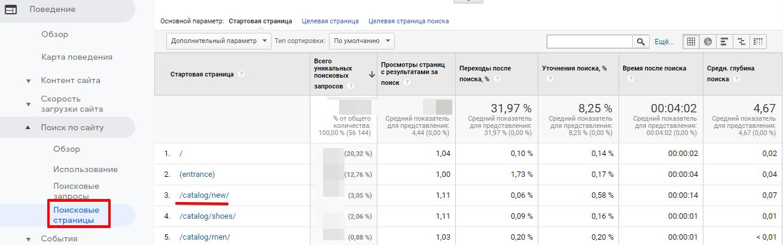 Статистика в Google Analytics по страницам, с которых выполнялся поиск