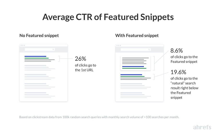 ahrefs-featured-snippets-ctr.jpg