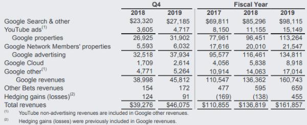 Google подвел финансовые итоги 2019 года и впервые раскрыл доходы YouTube