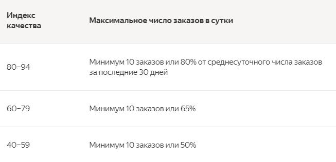 Яндекс.Маркет начнет по-новому рассчитывать индекс качества
