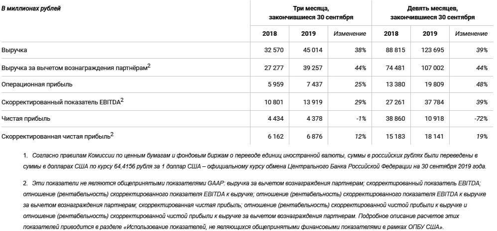 Яндекс объявил финансовые результаты за III квартал 2019 года