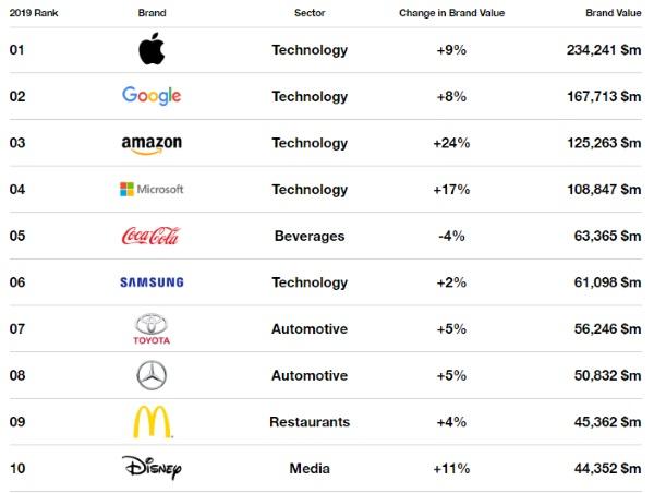 Названы самые дорогие бренды 2019 года