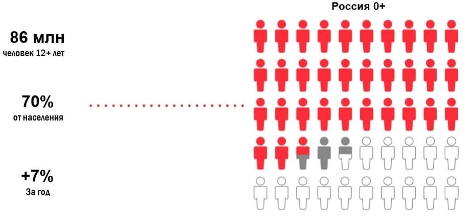 iMetrics 2016: как можно использовать офлайн-данные в онлайн-кампаниях