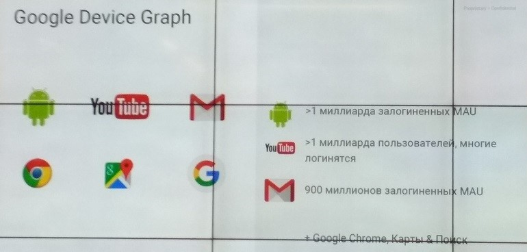 Google Device Graph