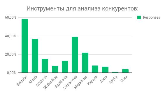Победители в категории анализ конкурентов.png