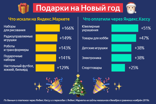 Яндекс.Маркет и Яндекс.Касса рассказали, что россияне подарят на Новый год