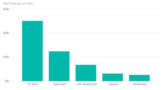 ТОП 5 CMS для интернет-магазинов, размещающих товары на Яндекс.Маркете
