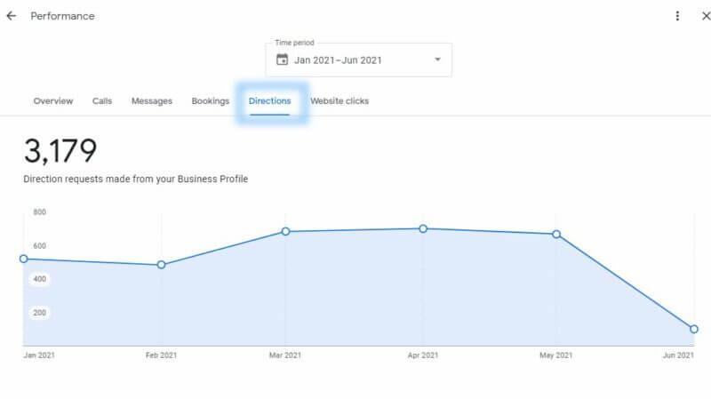 В отчете об эффективности Google Мой бизнес появились новые показатели