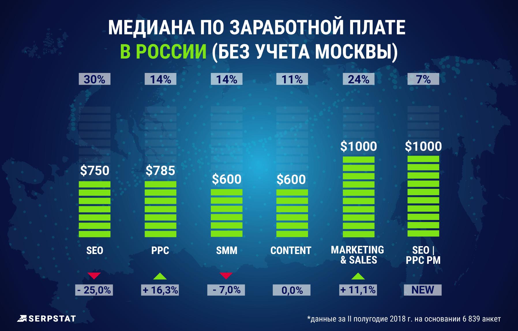 Маркетинг, Зарплаты в России