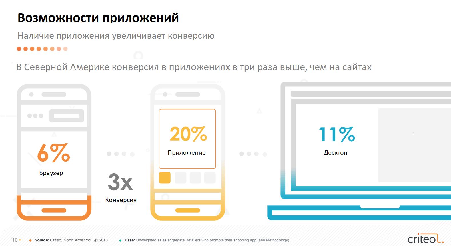 Более 50% онлайн-покупок приходится на мобильные устройства