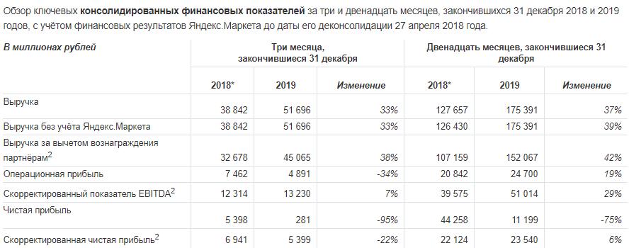 Яндекс объявил финансовые результаты за IV квартал 2019 года и 2019 год