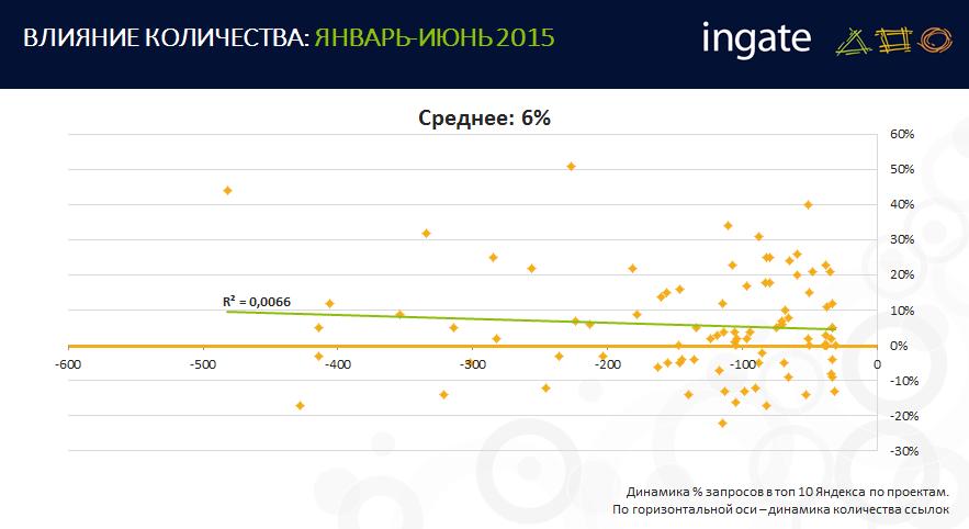 RIW 2015: SEO после «Минусинска». Что новенького?