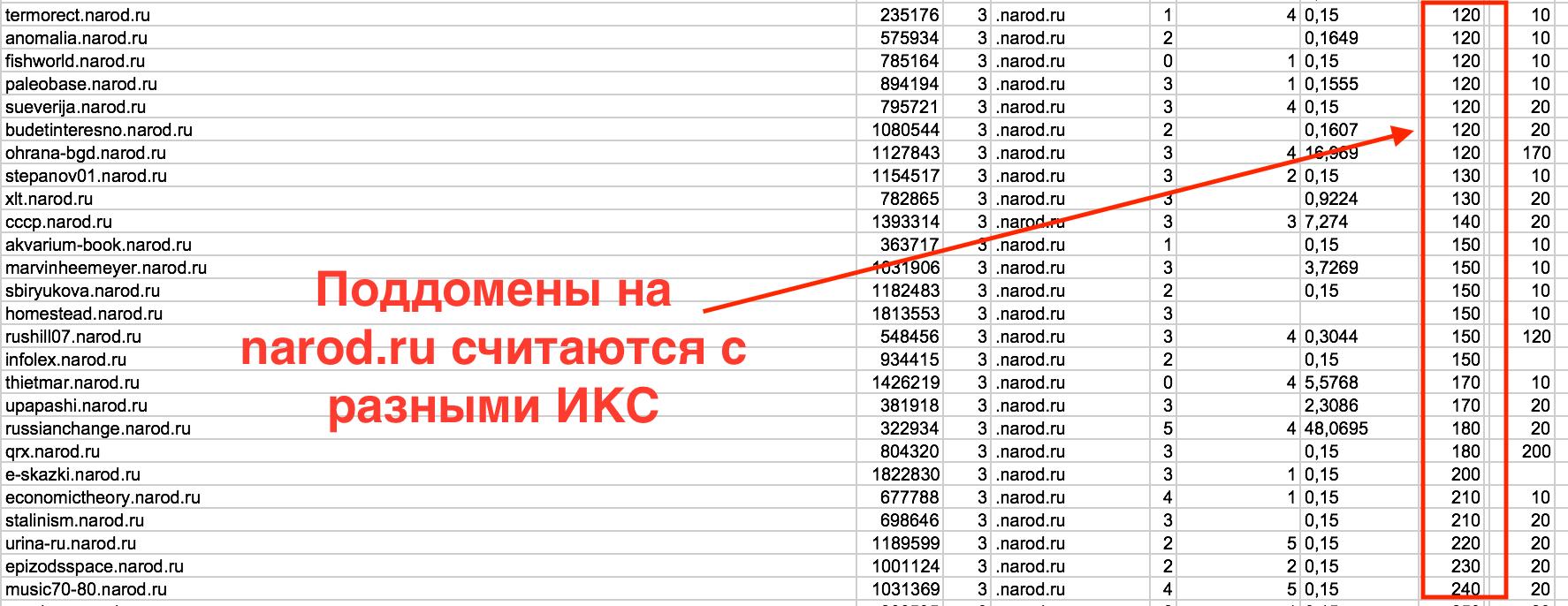 ИКС на сайтах narod.ru считается для каждого поддомена.png