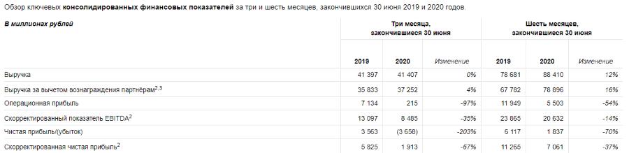 Яндекс отчитался за второй квартал 2020 года