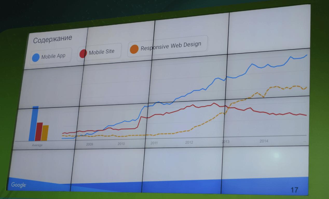 Google Mobile Day 2015: Приложение или мобильный сайт – вот в чем вопрос!