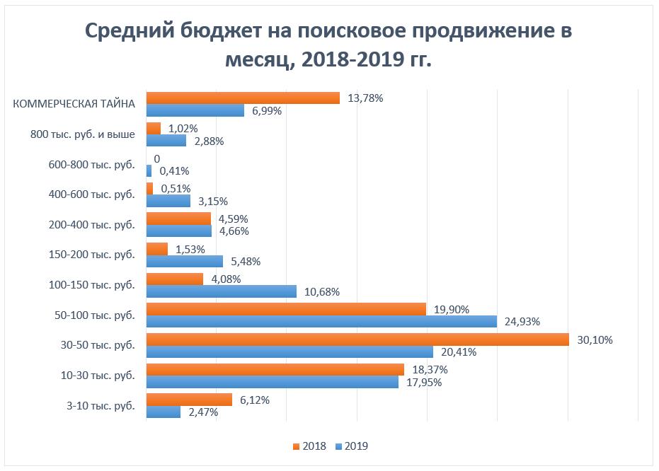 Сред.бюджет на SEO в месяц, 2018-2019 год
