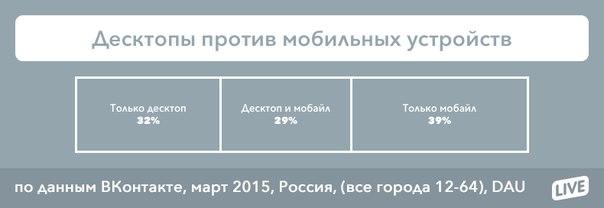 Ежедневная мобильная аудитория ВКонтакте превысила 20млн человек